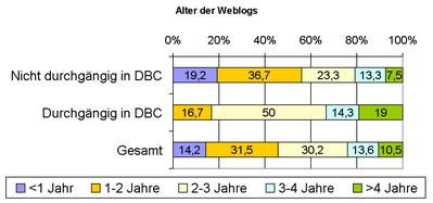 dbc2006 alter